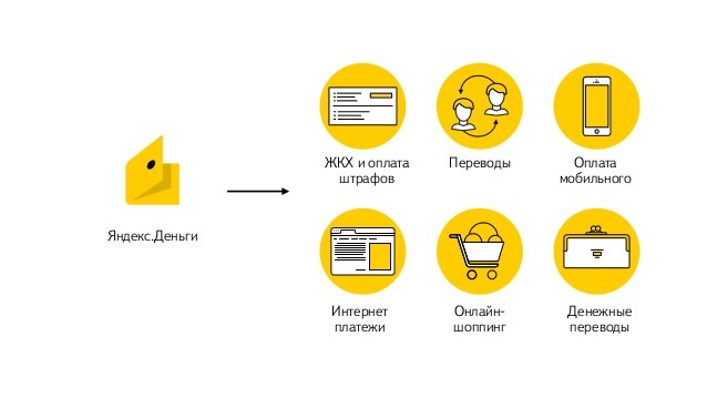 yandex.money1